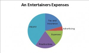 Children's Entertainers Expenses
